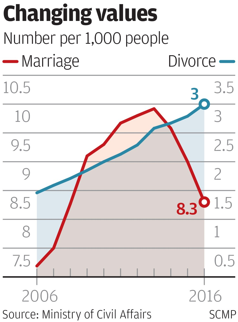 an analysis of divorce rate of marriage in last half of the century During the last half of the 20th century, divorce rates more than doubled, reaching a peak in the 1980s that has since declined only slightly.